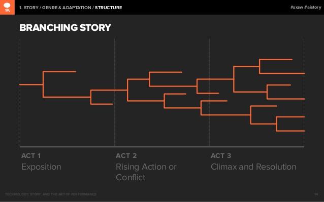 escribir ficción interactiva argumento